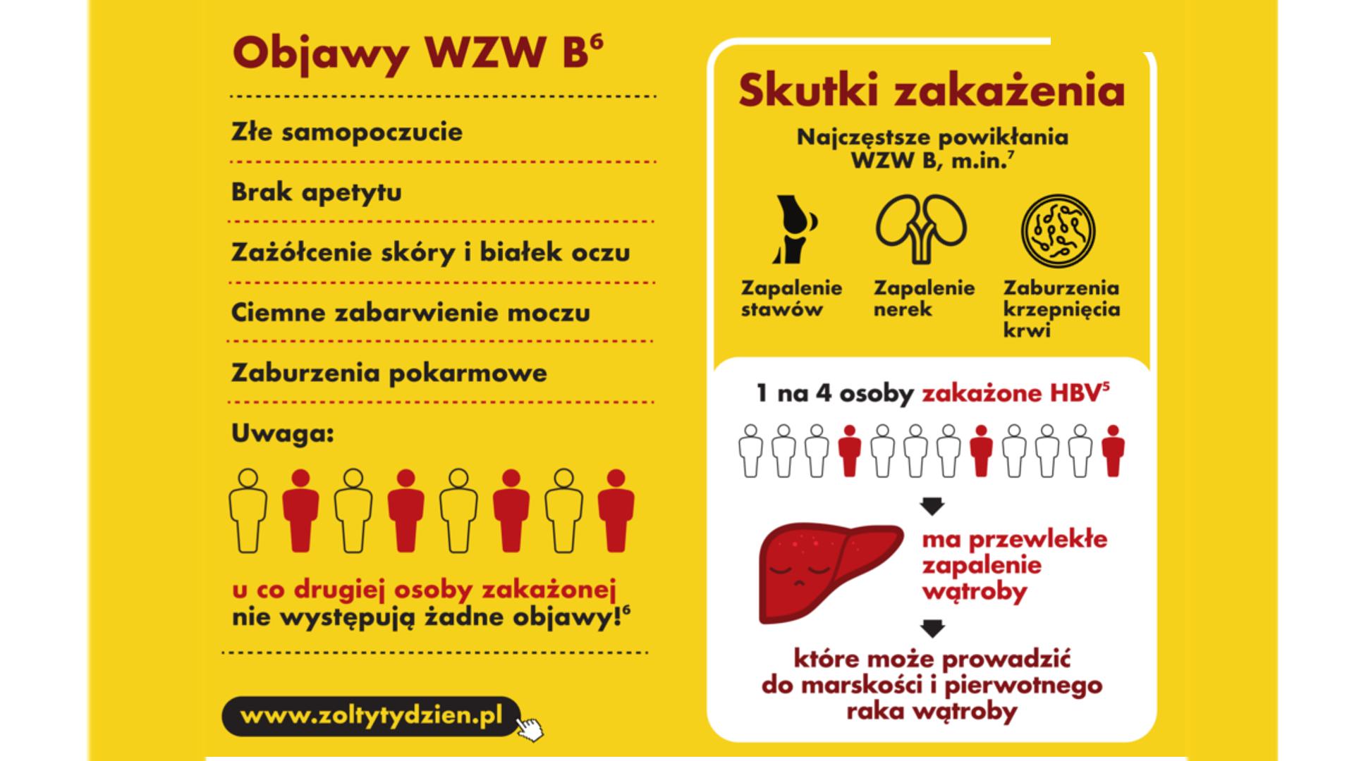 Szczepienia przeciwko WZW typu B - Engerix B - Katowice